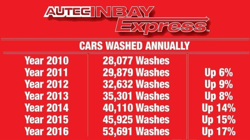 texas car wash investor operator equipment